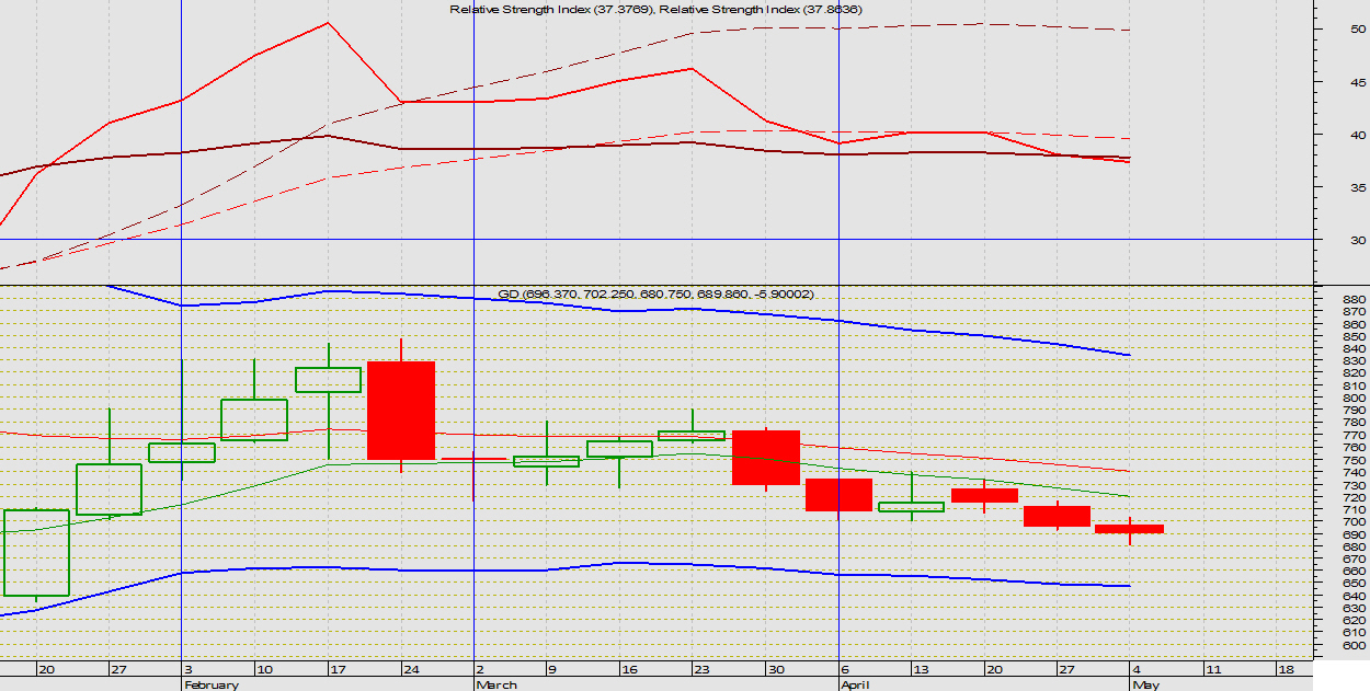 201204_April_Wekly_Chart