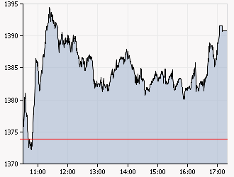 XAA_INTRADAY_20110107