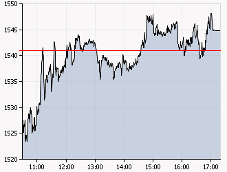 XAA_INTRADAY_20110310