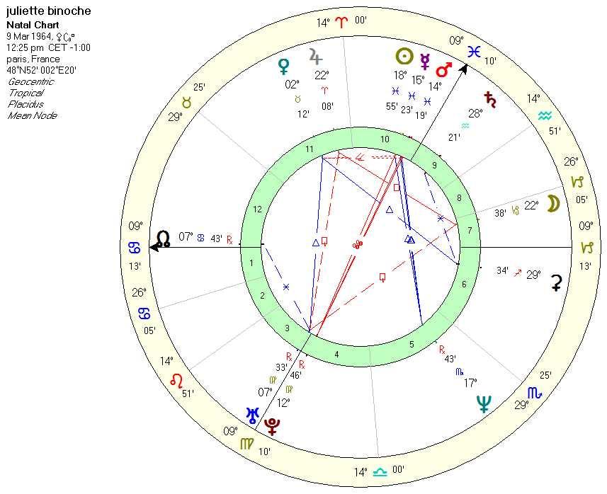 binoche_chart