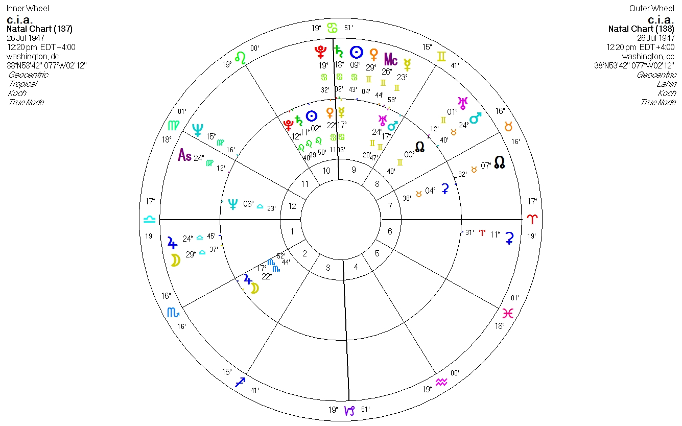 http://www.astrology.gr/images/stories/cia.jpg