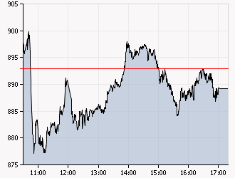 XAA_INTRADAY_20110825