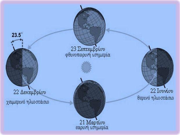 21 Δεκεμβρίου, το Χειμερινό Ηλιοστάσιο στον αρχαίο κόσμο