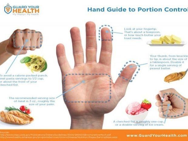 Μετρήστε με το χέρι σας το φαγητό σας και χάστε βάρος!