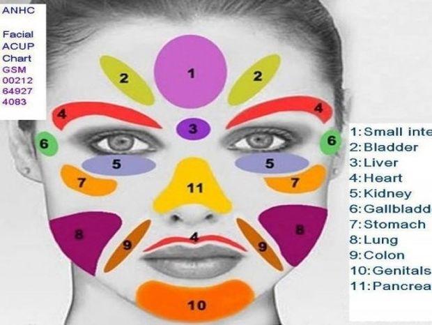 Ρεφλεξολογία: Ποιες ασθένειες φαίνονται στο πρόσωπό μας;