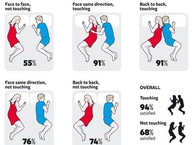 Τι δείχνει η στάση ύπνου για το μέλλον ενός ζευγαριού