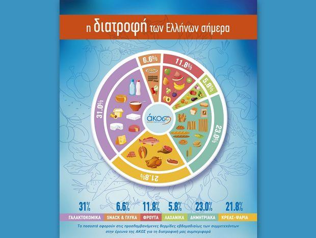 Έρευνα της ΑΚΟΣ για τις διατροφικές επιλογές και τις αντιλήψεις υγιών και ασθενών ενηλίκων στην Ελλάδα